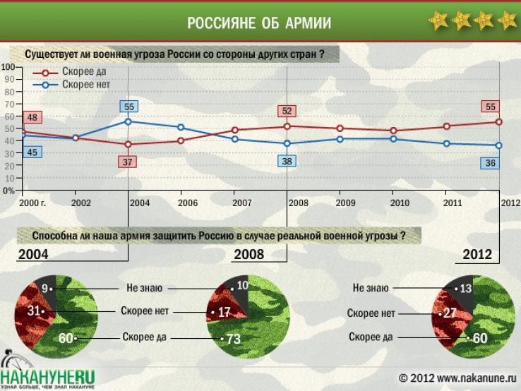 Что думают граждане России о ВС РФ