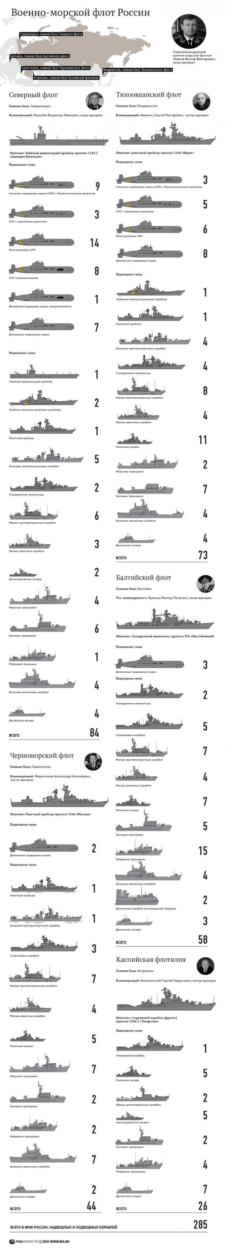 Военно-морской флот России сегодня. Флоты, флагманы, силы и командующие.